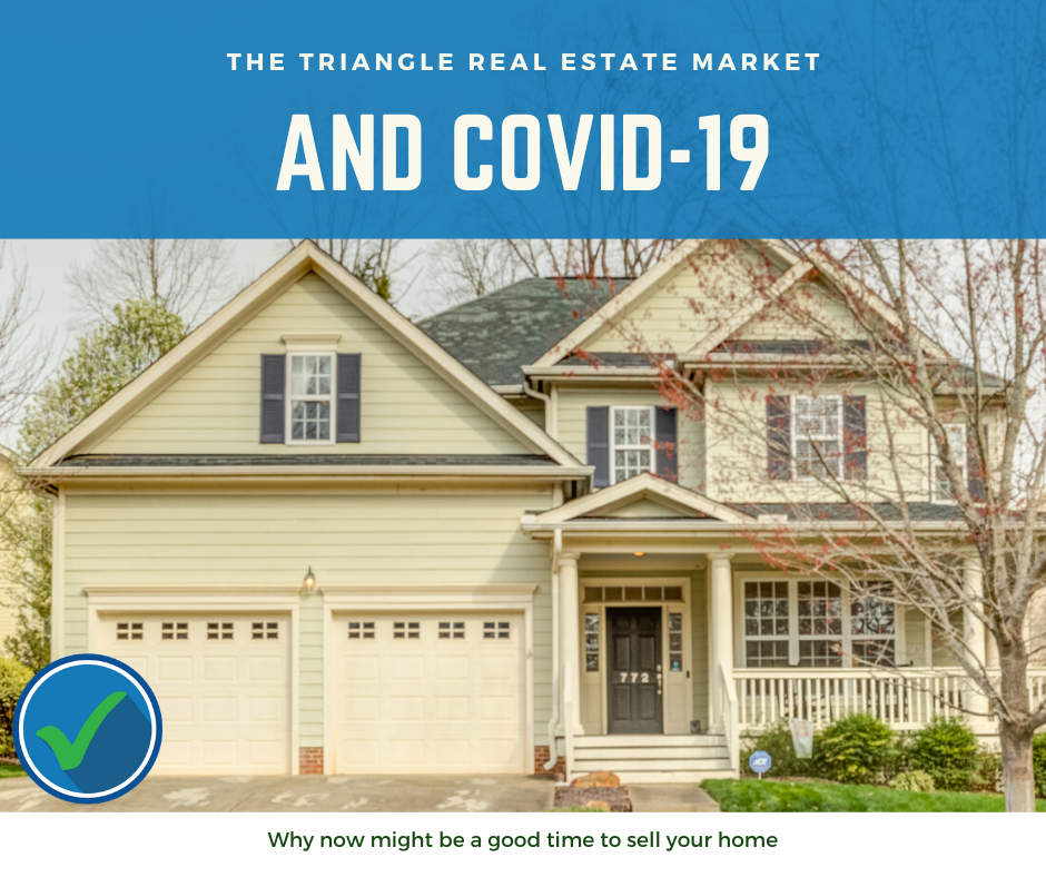 Covid 19 and Triangle Real Estate Market